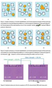 Влияние поверхностно-активных веществ на совместимость колорантов с базовыми красками