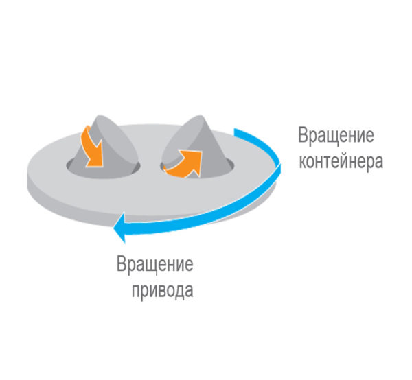 Высокоскоростные планетарные смесители (миксеры) Dispermill®