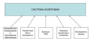 Разработка колеровочных систем